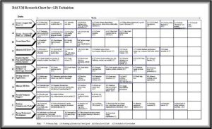 roles and responsibilities template dacumchart