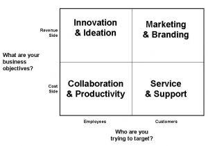 sales business plan social media matrix