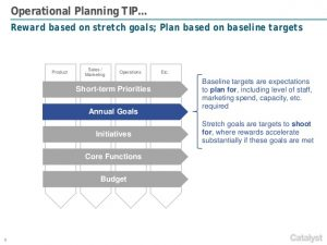 sales goals examples catalyst strategies annual operational planning framework