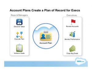 sales goals template how salesforce drives growth with account planning