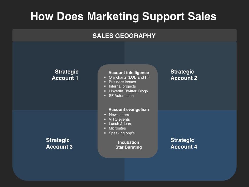 sales plan example