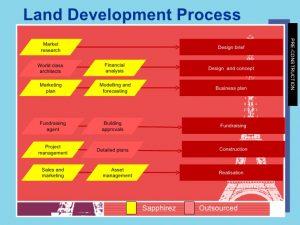 sales plan example real estate development asset management