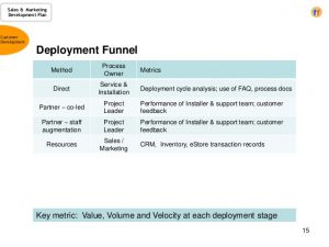 sales plan example sales marketing development plan a template for the cro