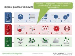 sales proposal template sales incentive plan review process