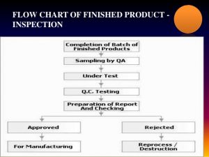 sample audit report finished product release quality review quality audit and batch release document