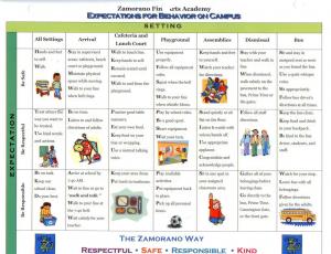 sample behavior intervention plan zamorano pbis expectations for behavior on campus responsible respectful safe