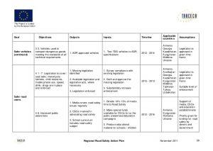 sample budget plan regional road safety action plan eng