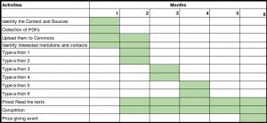 sample budget template type a thon draft plan