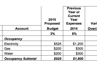 sample budgeting plan budget