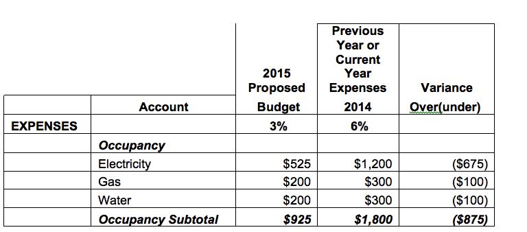 sample budgeting plan