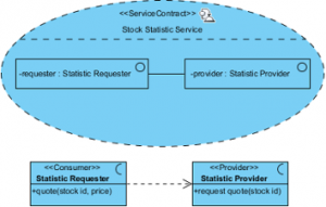 sample contracts for services sample service contract diagram