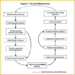 sample event program how to write an event proposal grant
