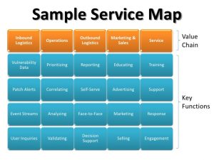sample event program the security value chain