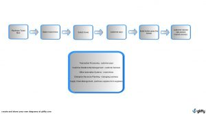 simple business case template value chain analysis