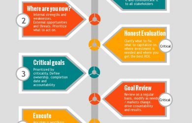 simple business plan outline your project