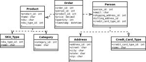 simple order form normalized schema small