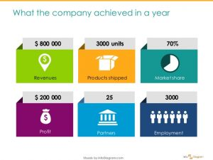 simple performance review template how to make annual company review attractive