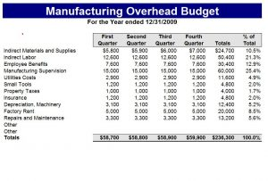 simple performance review template manufacturing budget template