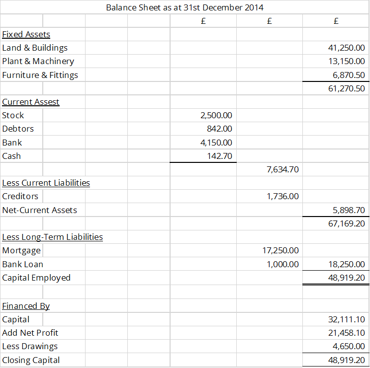 simple profit and loss template