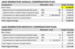 small business plan outline lead gen x