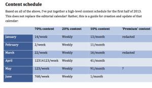 social media marketing plan sample portent content schedule