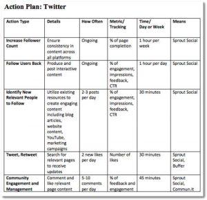 social media marketing plan template social media strategy template