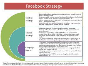 social media strategy example youtube social media audit sample report