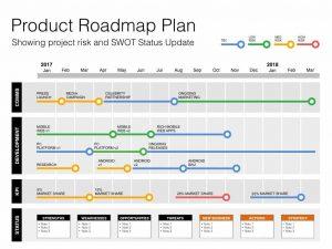 software development plan product development plan x