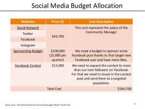 sponsorship proposal template panera bread media plan