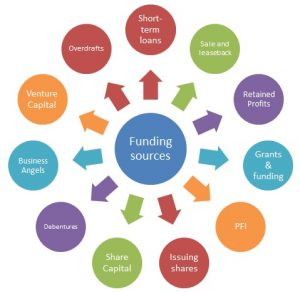 stakeholder analysis templates project funding sources