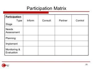 stakeholders analysis template stakeholder analysis