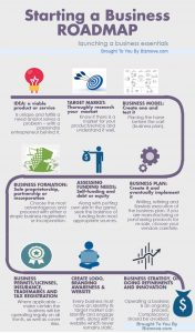 startup business plan template pdf starting a business infographic