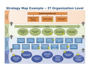 strategic mapping template agile strategy mapping clear path to a successful agile strategy