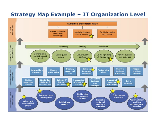 strategic mapping template