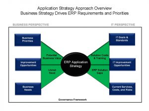strategic mapping template erp app strategy approach