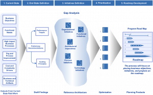 strategic mapping template roadmap pattern