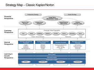strategic mapping template strategy map templates