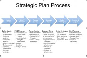 strategic plan outline strategic plan template