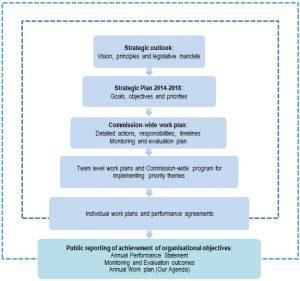 strategic plan outlines strategic plan chart