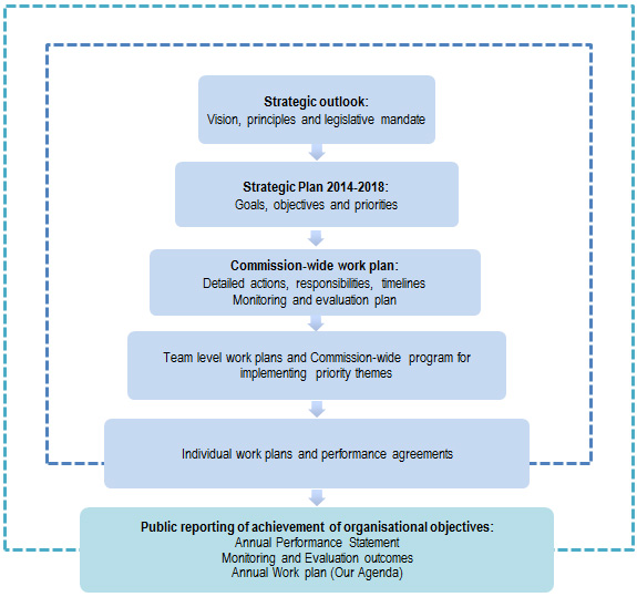 strategic plan outlines