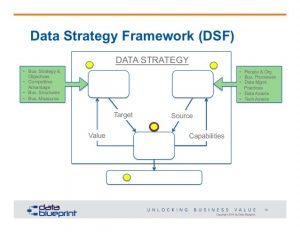 strategy map template dataed online webinar datacentric strategy roadmap