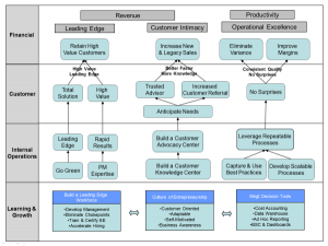 strategy map templates img strategy map performco e