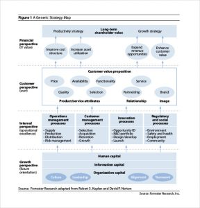 strategy map templates it strategy maps template free download