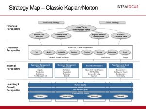strategy map templates strategy map templates