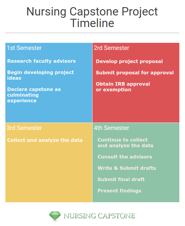 student project proposal example