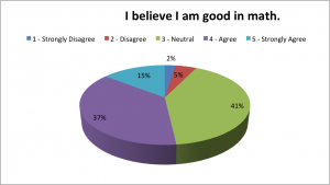 student survey questions i believe i am good in math