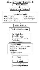study plan template generic planning framework