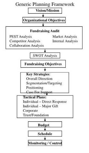 study plan template