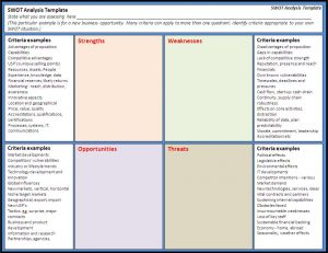 swot analysis template swot analysis template