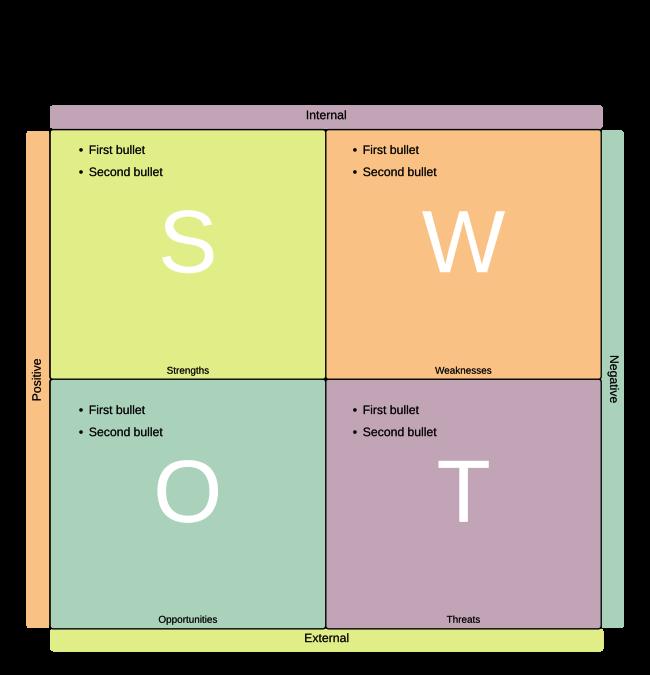swot analysis template word